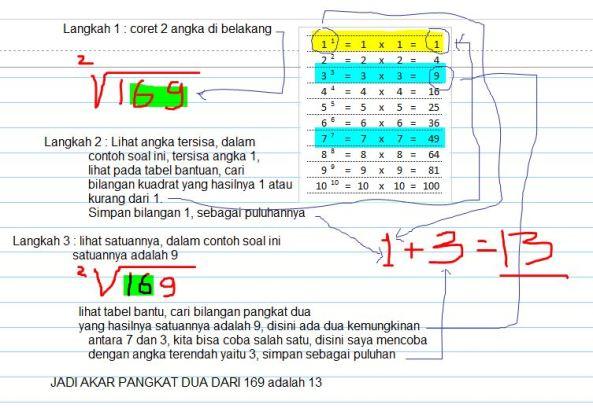 akar pangkat 2